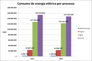 EN3_grafico_Consumo_energia_por_processo