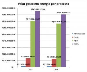 EN3_grafico_Valor_gasto_em_energia_por_processo